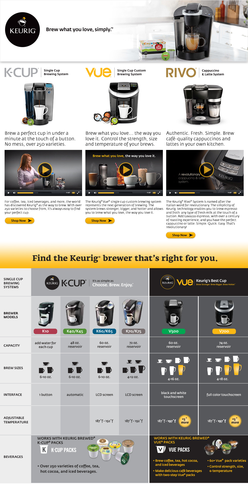 The k cup does a smaller cup of coffee waste a pod brew edition